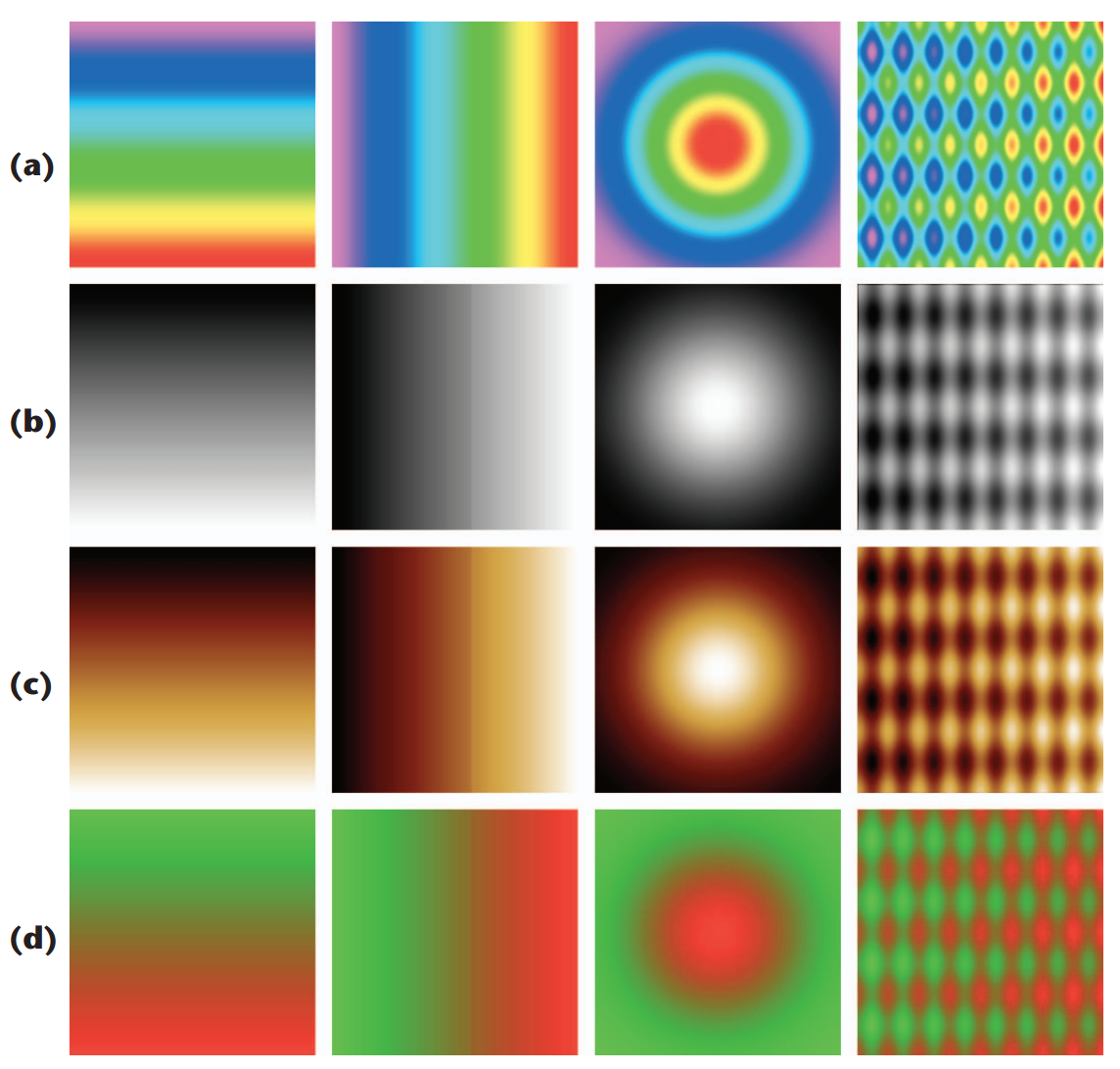 Rainbow Colormaps – What are they good for? Absolutely nothing